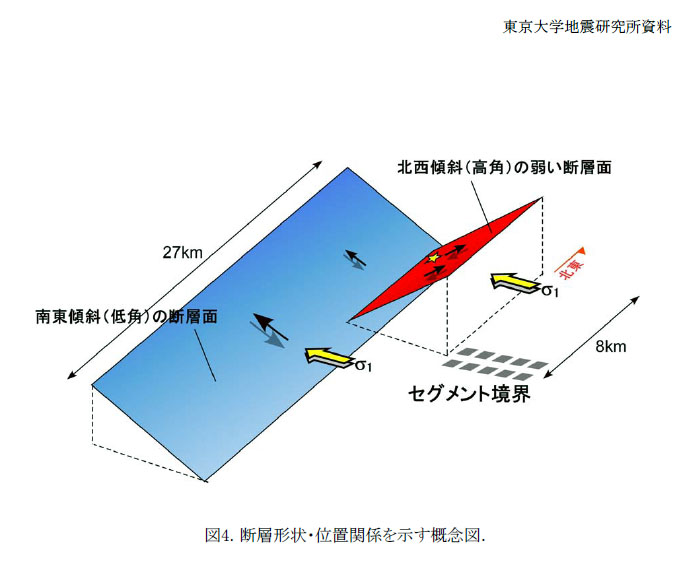 Aftershock Earthquake Diagram Precise Aftersh...
