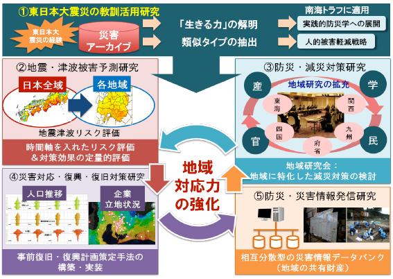 図2 災害対応・復旧復興研究の概要