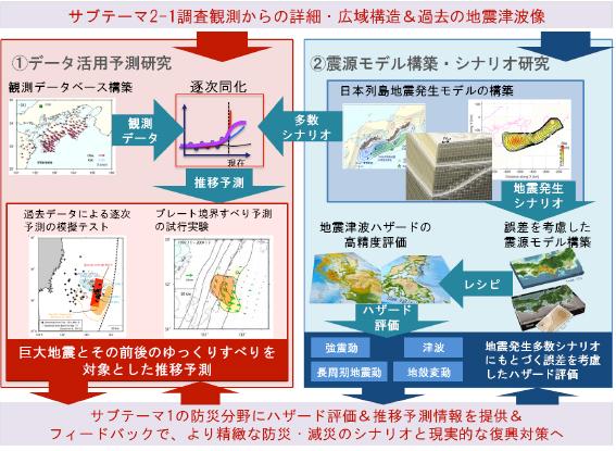 図4 地震津波予測シミュレーション研究課題の概要