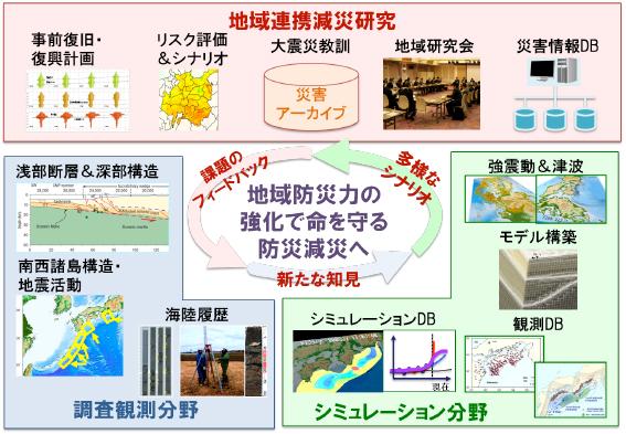 図5 プロジェクト研究の統合化による地震津波減災研究の推進