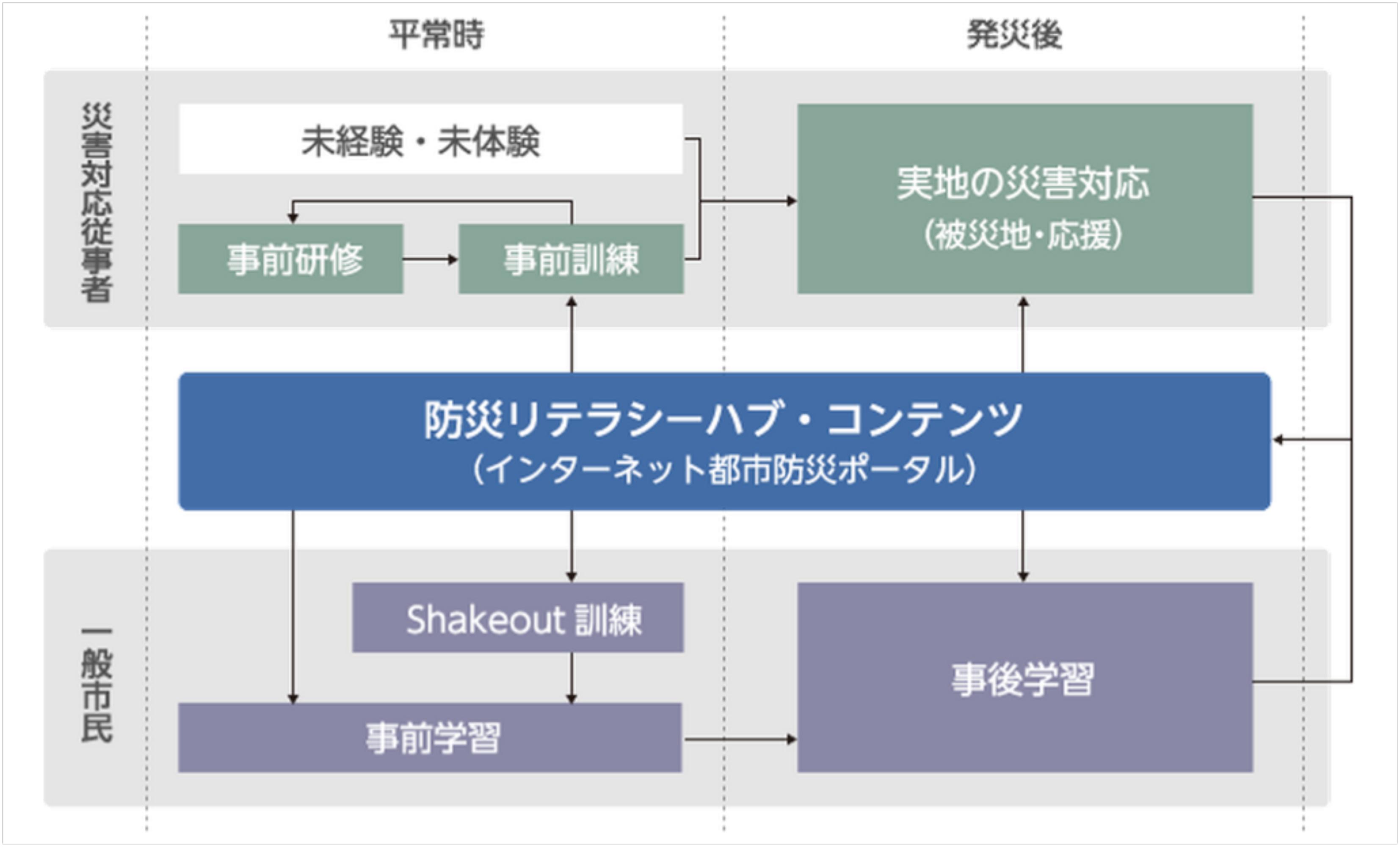図3 防災リテラシーハブ