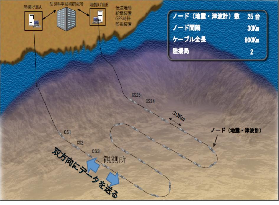 図2. 各海域に設置する海底地震津波観測システム