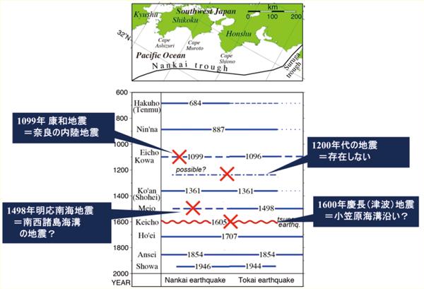 履歴 地震 【iPhone】緊急速報(地震・Jアラート)の履歴を確認する方法