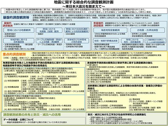 地震に関する総合的な調査観測計画 ~東日本大震災にを踏まえて~(平成26年8月27日公表)概要