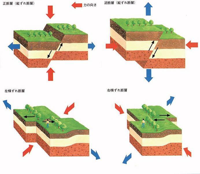 図1 正断層、逆断層、横ずれ断層(右横ずれ、左横ずれ) 正断層は、上盤...